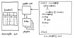 simple schematic of the cookie-cat plugin design