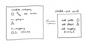 The design of the cookie-cat website